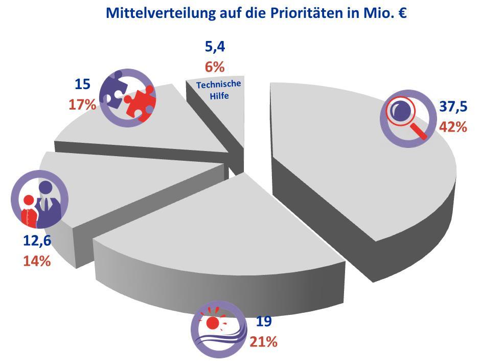 Mittelverteilung_Diagramm.png
