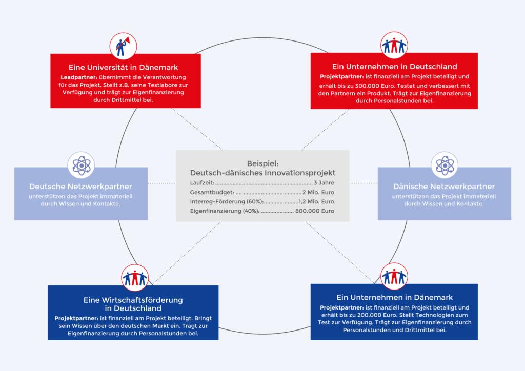 Infografik zum Beispiel Deutsch-dänisches Innovationsprojekt